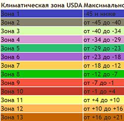 зоны зимостойкости растений россии по областям