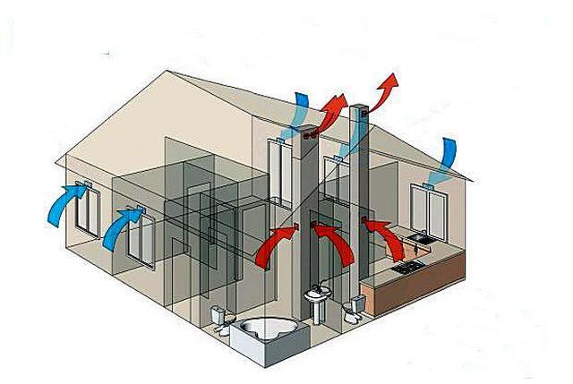 Как сделать вентиляцию в стене, какие приборы для этого использовать