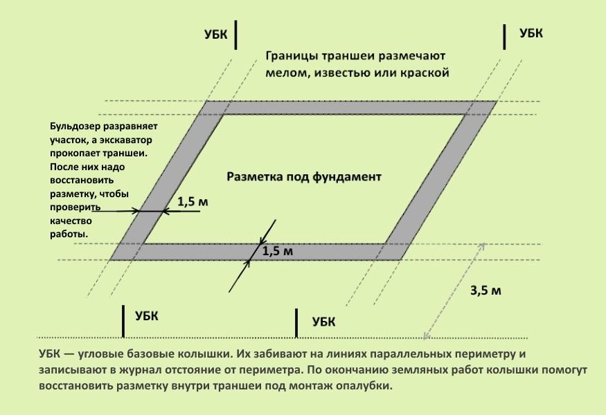 Как правильно сделать разметку под фундамент своими руками
