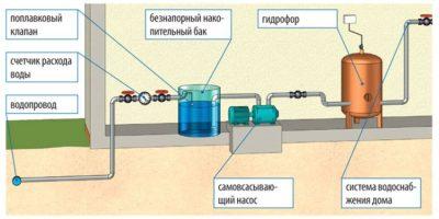 давление в системе водоснабжения частного дома