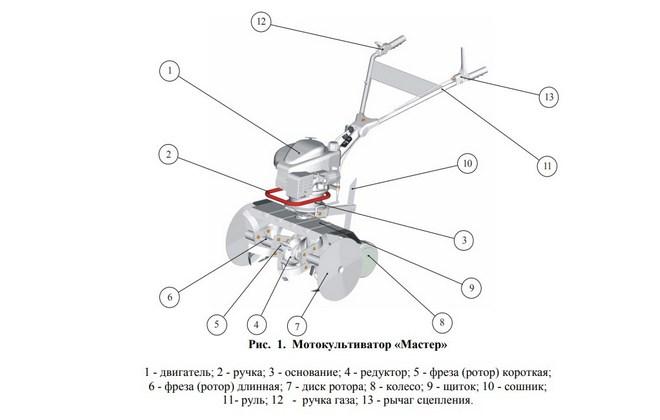 Мотоблок master: характеристики моделей тср-820 и мк-265. инструкция по эксплуатации. как собрать? отзывы пользователей
