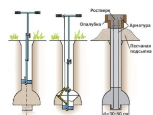 фундамент тисэ с ростверком