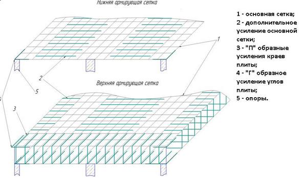 Схема армирования монолитной плиты перекрытия