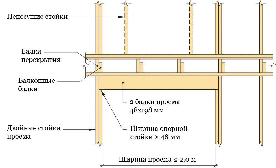 Остекление балкона деревом: деревянные рамы в доме