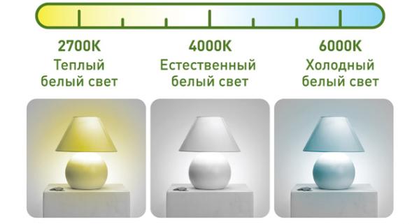 Теплый и холодный свет: в чем разница, какой лучше для глаз, маркировка ламп и особенности выбора - новости, статьи и обзоры