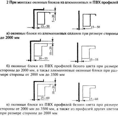 Технология установки и правила монтажа пластиковых окон по госту 30971-2002