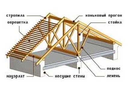 Монтаж кровли из металлочерепицы под ключ в москве   установка крыши из металлочерепицы: цена   рск 24