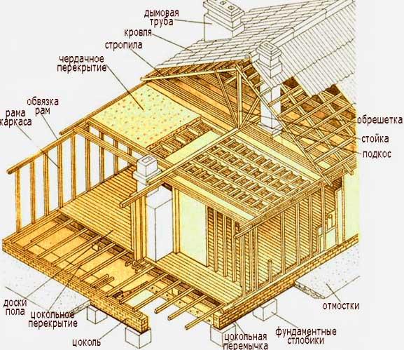 Каркасная щитовая баня: что за технология, насколько применима к банному строительству, чем отличается от простого каркаса, который легко сделать своими руками