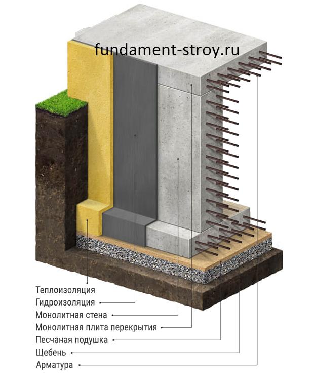 Цокольный этаж: их виды и готовые проекты