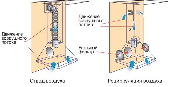 вытяжка с отводом в вентиляцию
