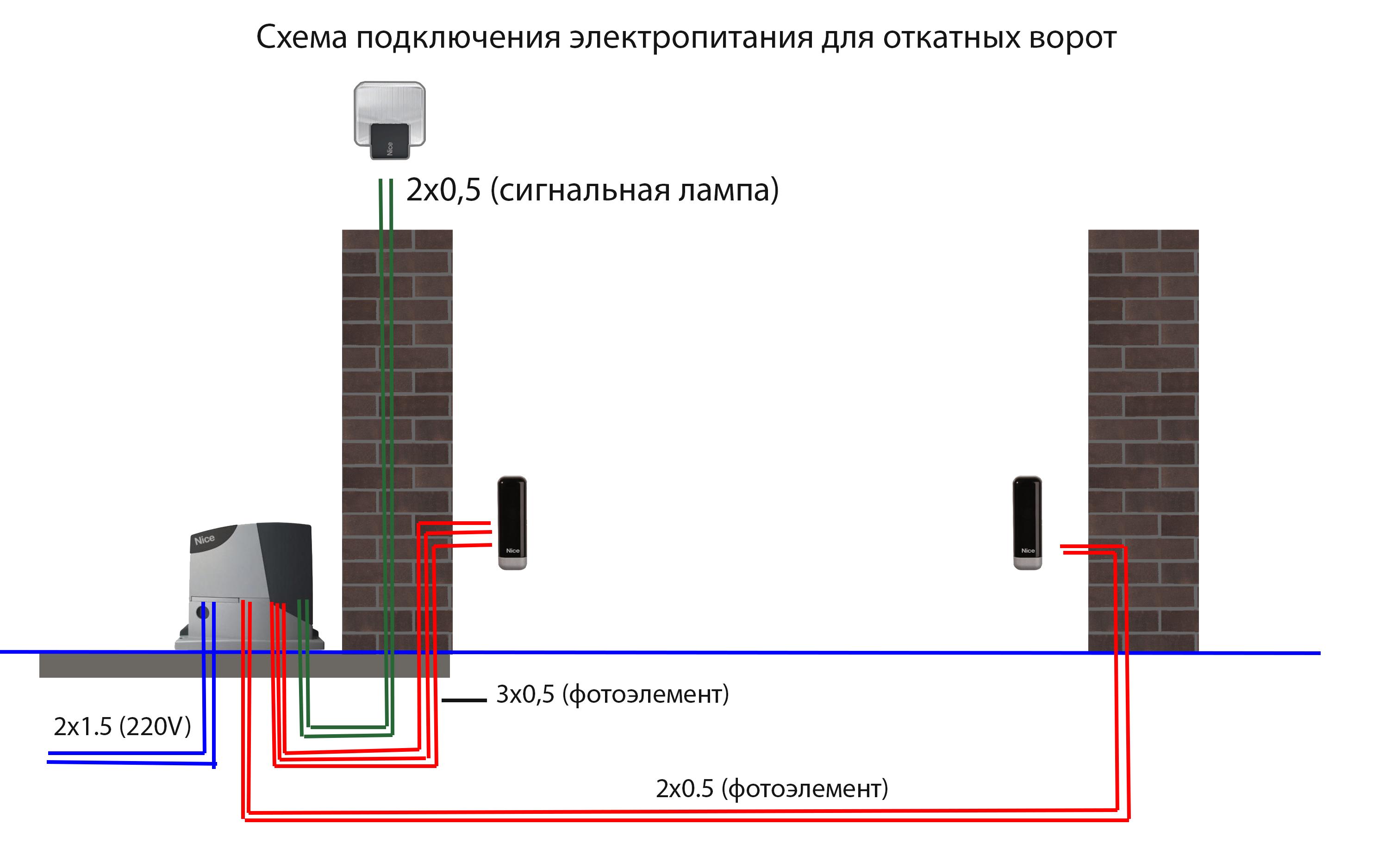 монтаж привода откатных ворот