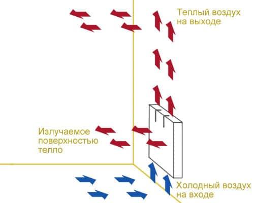 обогреватель конвектор