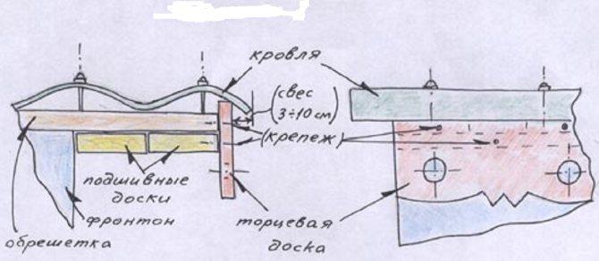 Карнизные планки для металлочерепицы: виды и особенности установки