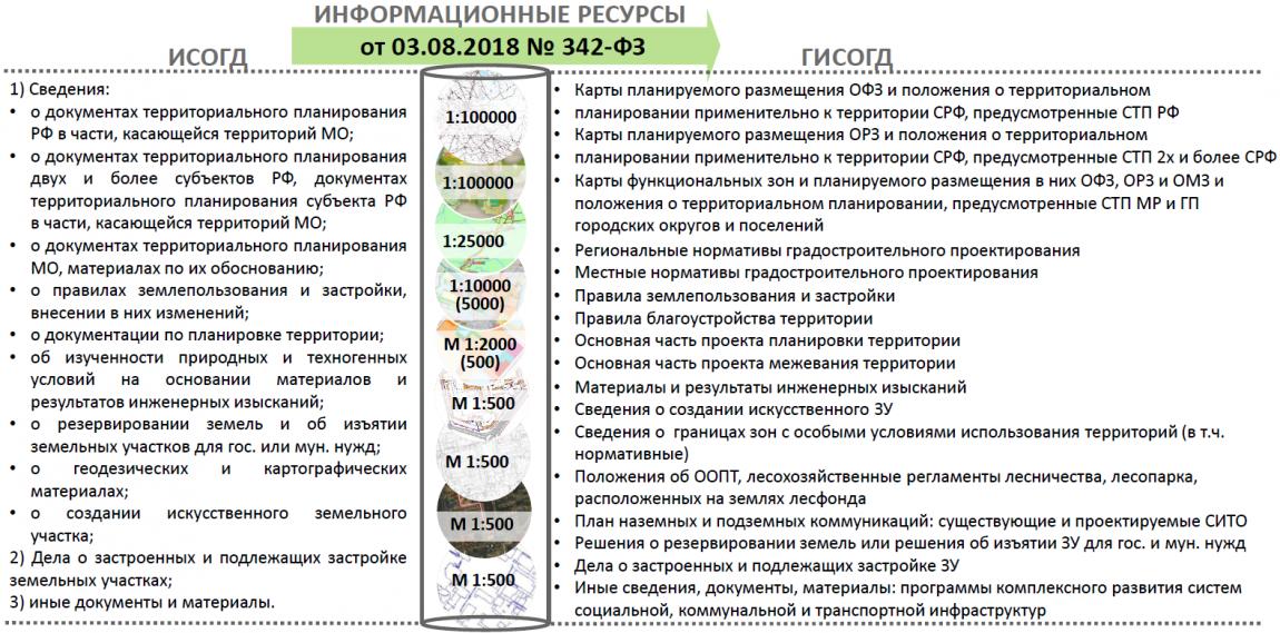 исогд московской области
