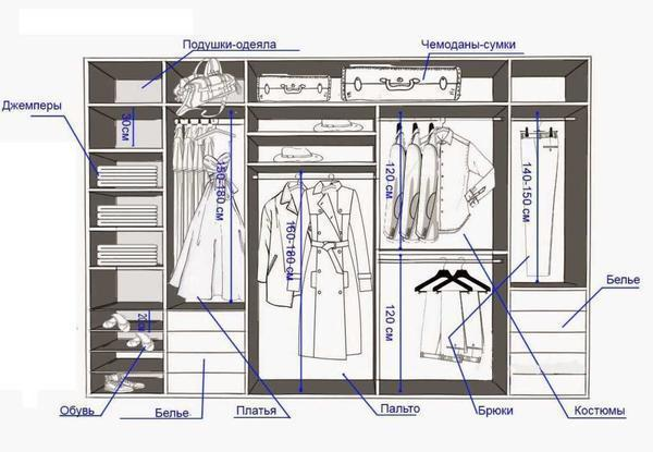 ширина гардеробной