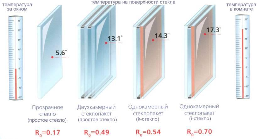 Какие пластиковые окна лучше поставить в квартиру или дом?