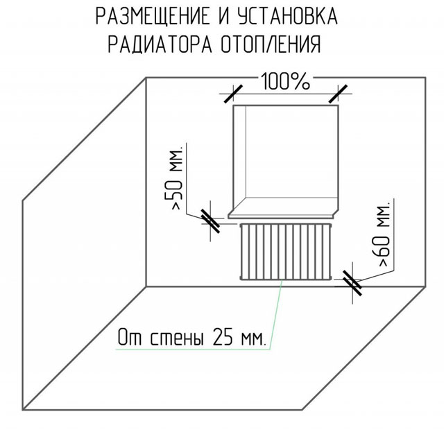 радиаторы в полу под окнами