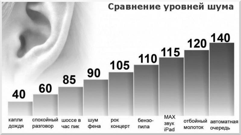 Таблица уровня допустимого шума