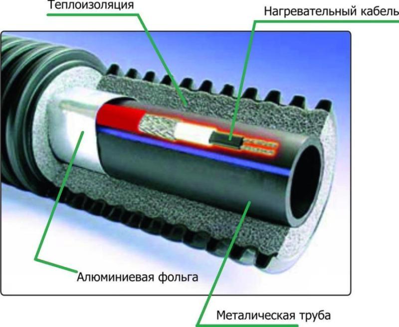 Утепление канализационных труб наружной канализации - все о канализации