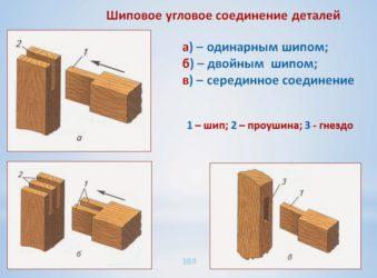 Соединение бруса в углах: угловое соединение под прямым углом и другие способы. как соединяют их между собой? чем его соединить?