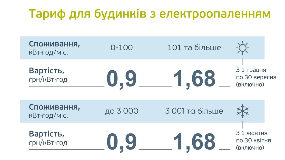 Тарифы на электроэнергию для московской области с 1 июля 2020 года