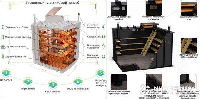 Пластиковый погреб для дачи. обзор моделей и производителей, цены и фото