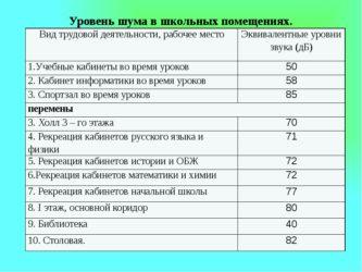 Физические сведения о шуме