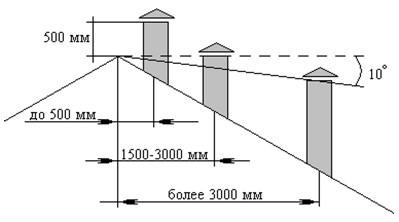 Как увеличить тягу в дымоходе и избавиться от обратной тяги