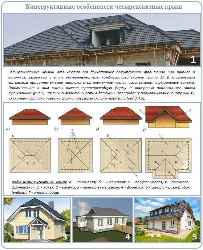 Водоотливы для крыши: ливневая канализация на кровле