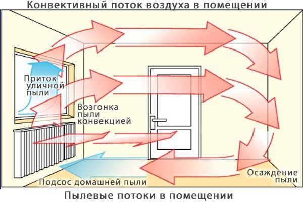Устройство проветривателя для квартиры