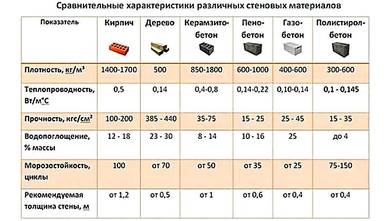 Таблица коэффициентов теплопроводности строительных материалов
