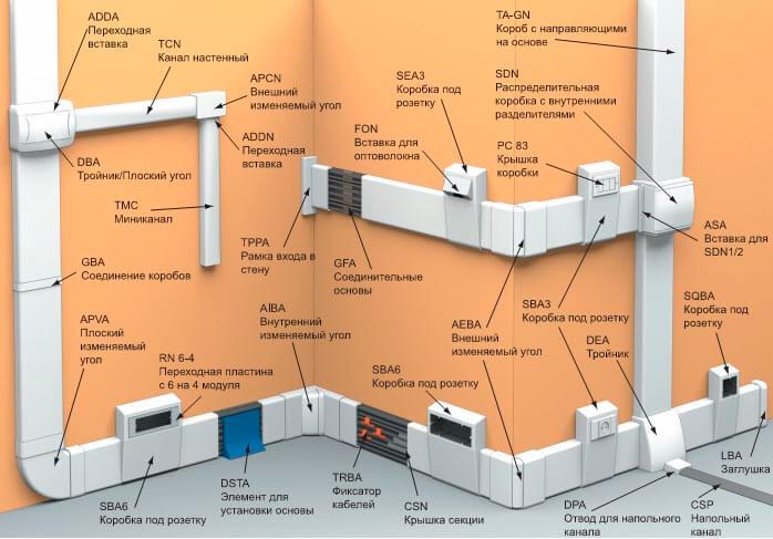 кабель канал в стене