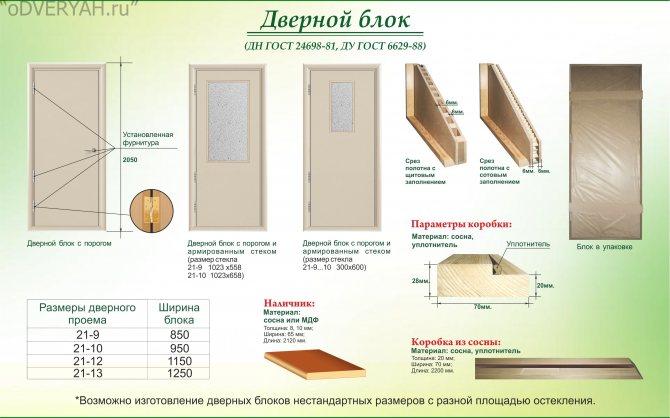 проем для входной двери размеры