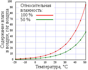 Горячая вода тяжелее холодной или нет, у какой вес больше при различных температурах, а также, как эти знания применяются в жизни