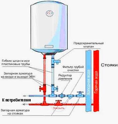 Электрические водонагреватели энергосберегающие и накопительные