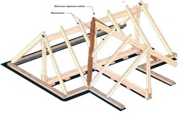 Правильное устройство ендовы – виды элементов и конструкций, правила монтажа