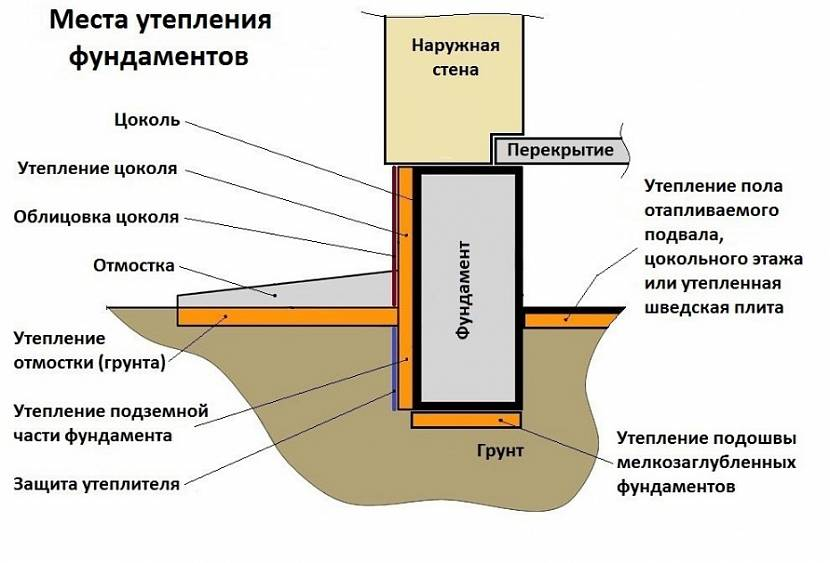 Выравнивание участка пескогрунтом: как и сколько