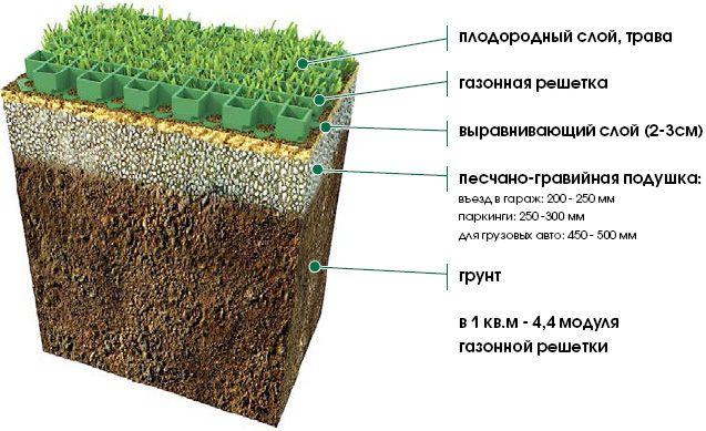 Георешетки (41 фото): применение для дорожного строительства и для дорожек на даче, бетонные и другие виды. что это такое и для чего нужны георешетки?