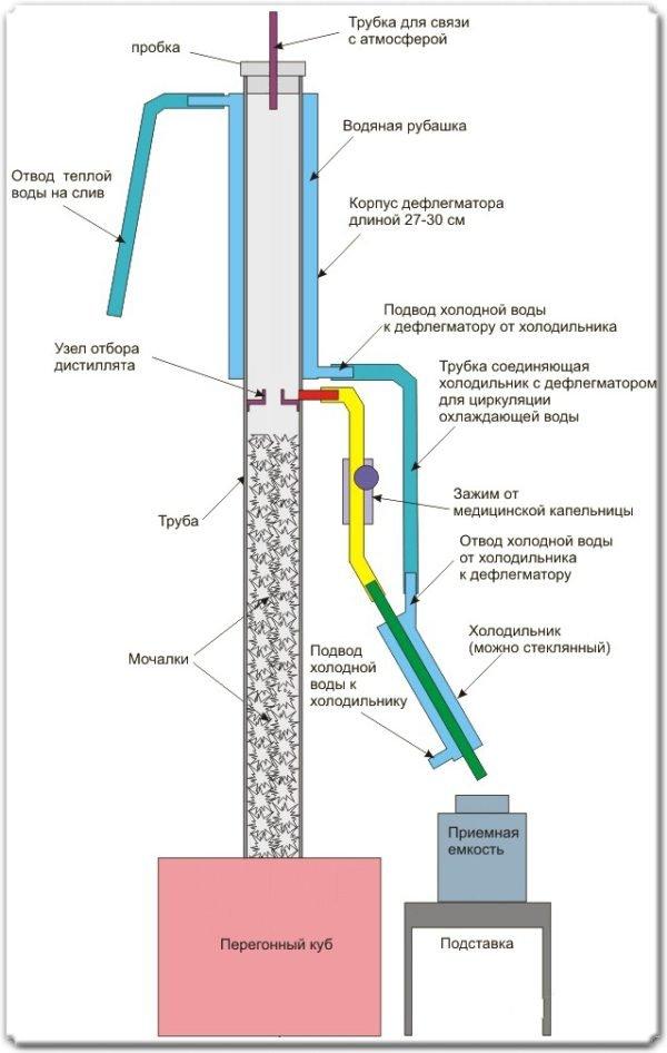 Ректификационная колонна для получения спирта: устройство аппарата, виды и принципы работы
