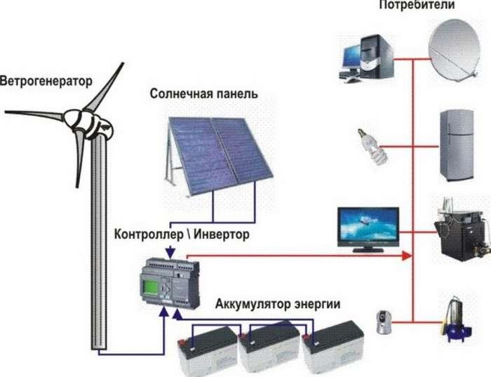 электричество от ветра