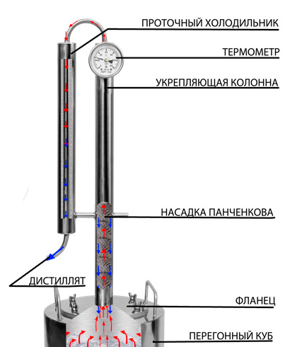 Ректификационная колонна: принцип работы, как сделать своими руками