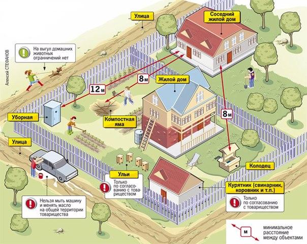 расстояния между постройками на земельном участке