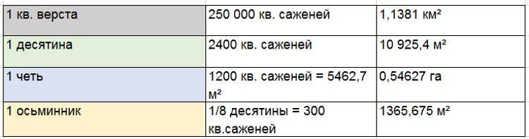 1 сотка земли – это сколько в метрах квадратных: размеры в длину и ширину по таблице
