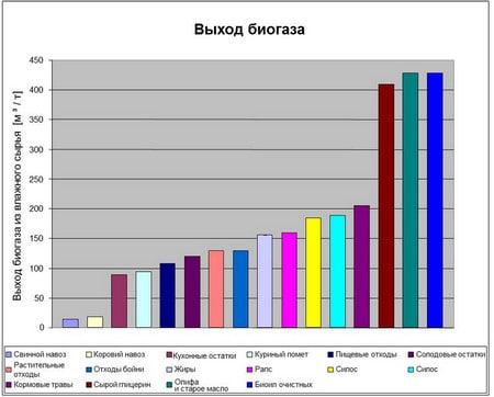 Производство биогаза из навоза: готовое оборудование и самодельная установка