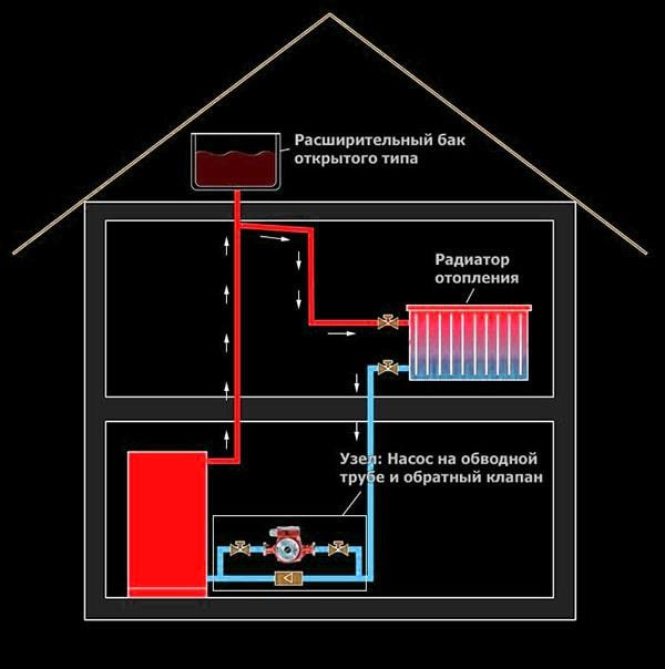установка расширительного бачка на отопление