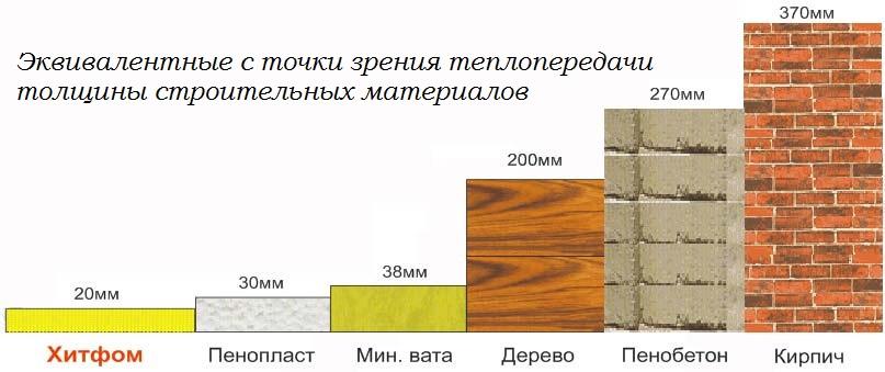Минеральная вата: характеристики и свойства утеплителя