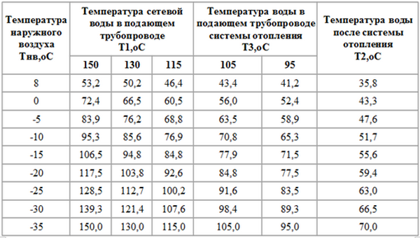 Теплоотдача радиаторов отопления: таблица, чугунных батарей, расчет от стояков обогрева