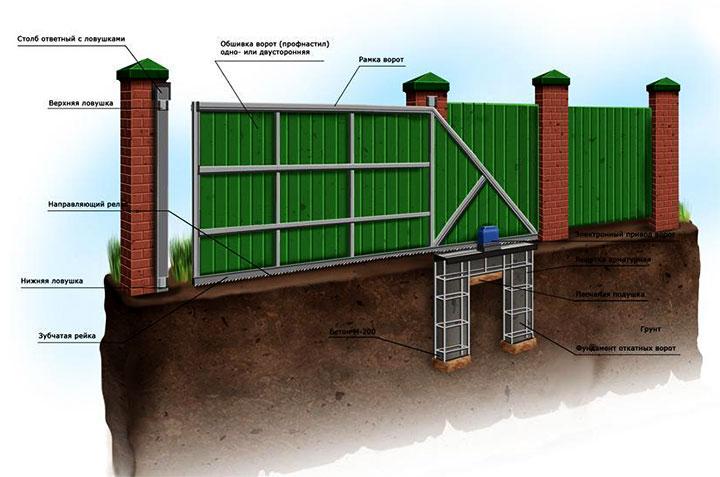 Крепление профнастила на крышу дома саморезами и монтаж на забор- технология +фото и видео