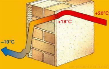 Теплопроводность минеральной ваты  характеристика и сравнение с другими утеплителями - все про гипсокартон
