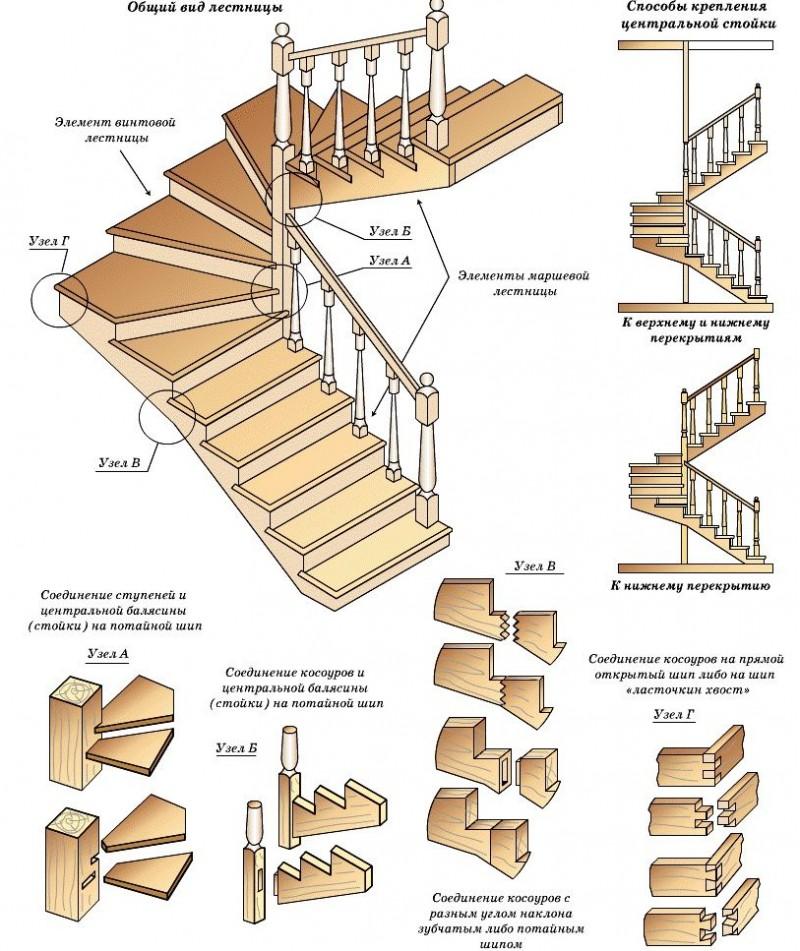 Лестница своими руками: 95 фото как сделать красивую, надежную и удобную лестницу